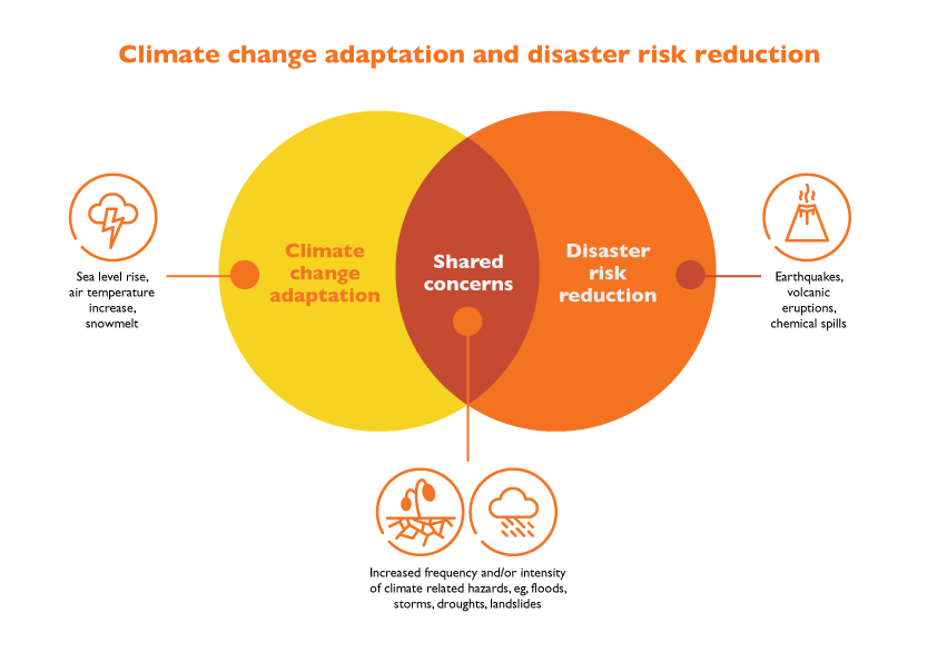 Climate change adaptation and disaster risk reduction | World Vision