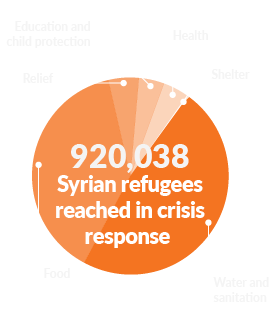 Infographic: 920038 Syrian refugees reached in crisis response