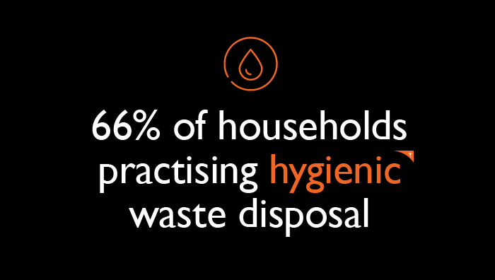 66% of households practising hygienic waste disposal