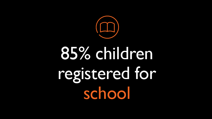 85% children registered for school